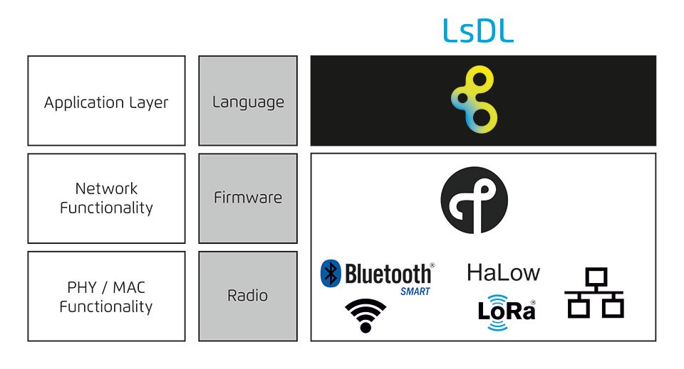 Lemonbeat Smart Device Language