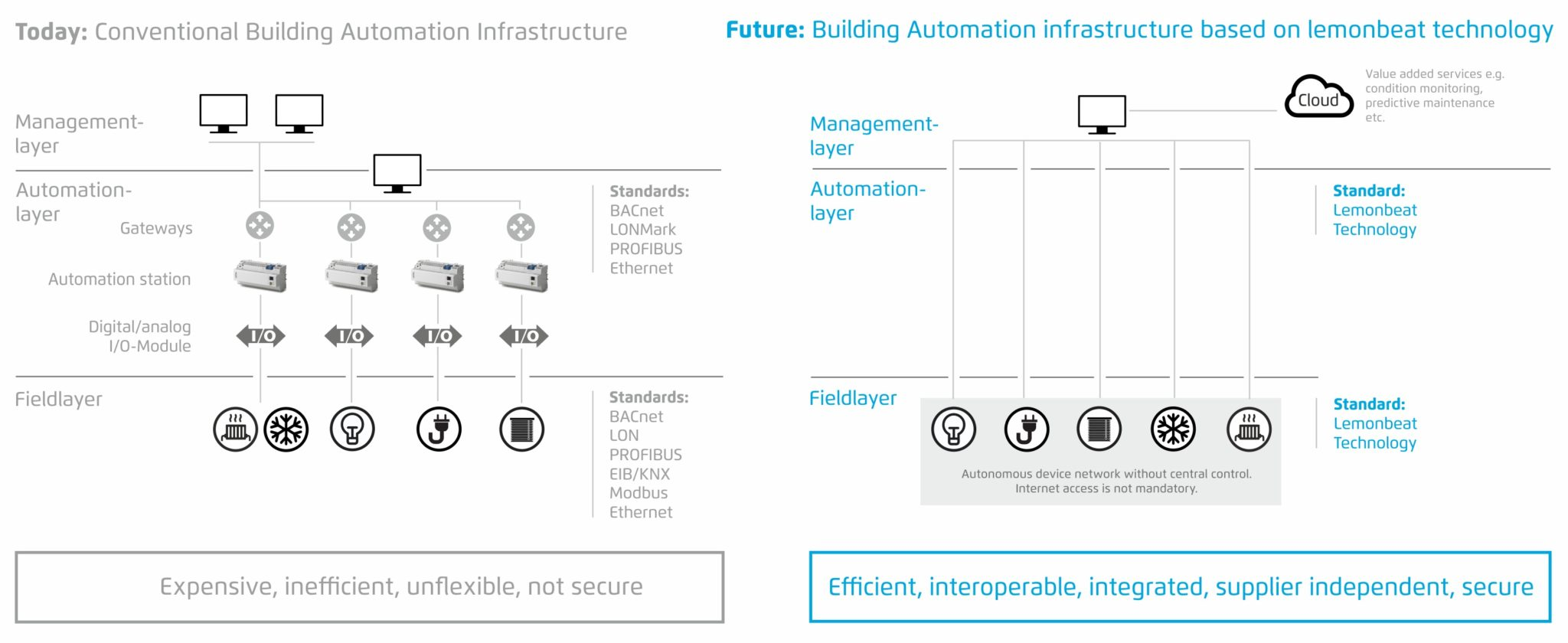 Buildig Automation: How about a lLess complex and more flexible future?