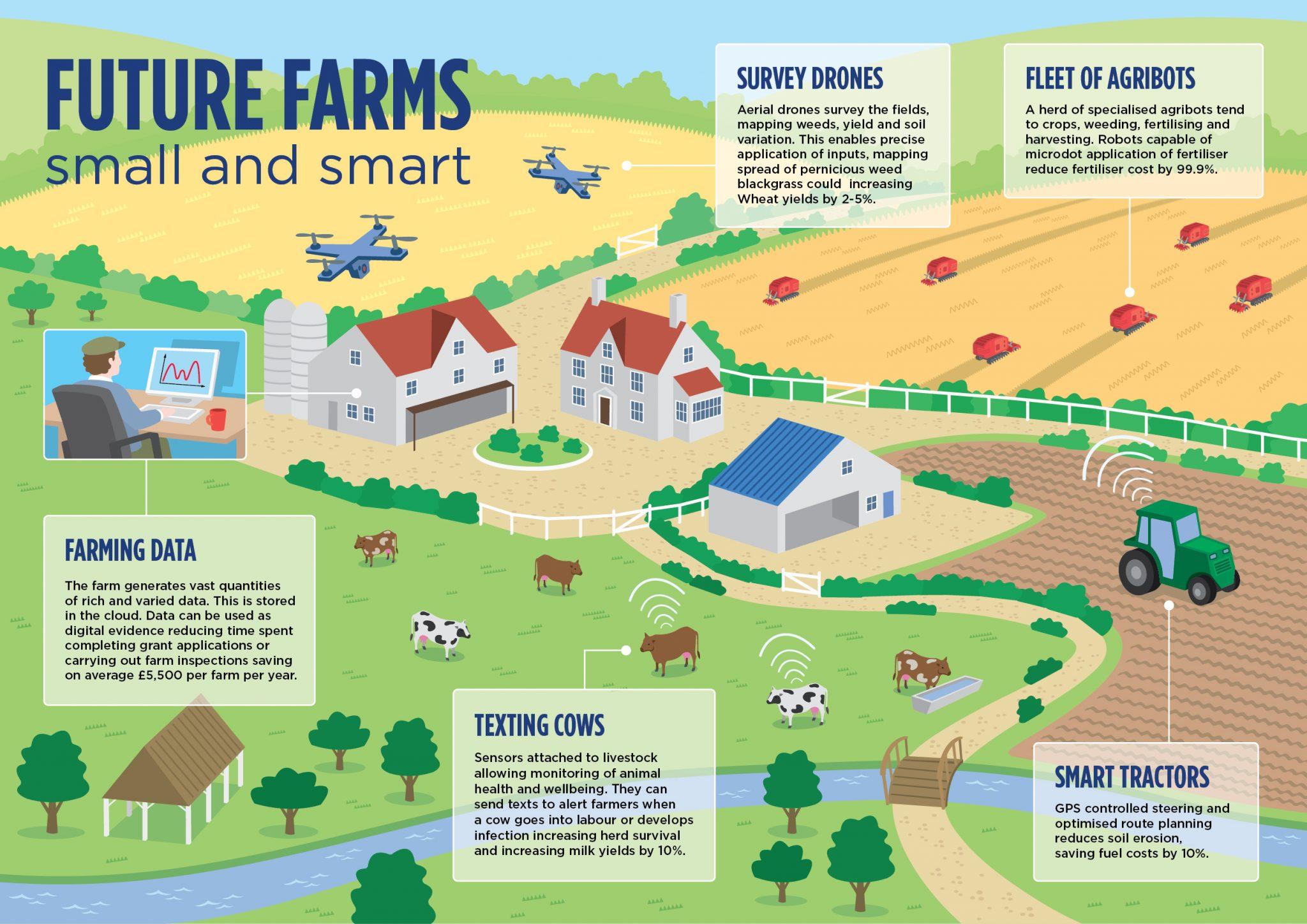 Smart Farm Infographic