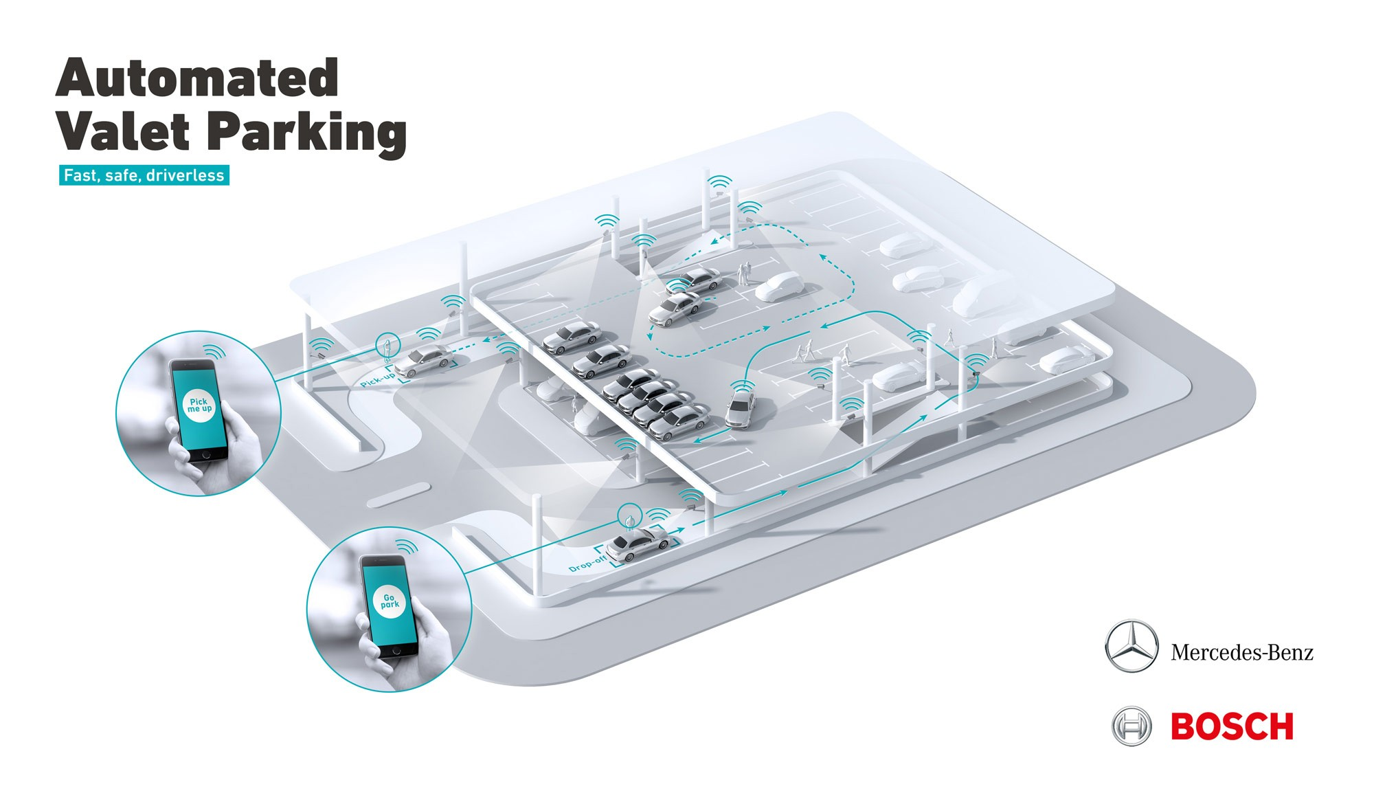 Smart parking allows car park operators to add value to their businesses. The obvious one: Up to 20 percent more cars can be parked in the same building using smart technologies. Picture: Bosch.