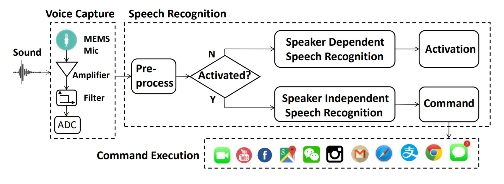 "Vulnerable against ""Dolphin Attacks"": Architecture of state-of-the-art Voice Recognition Systems"