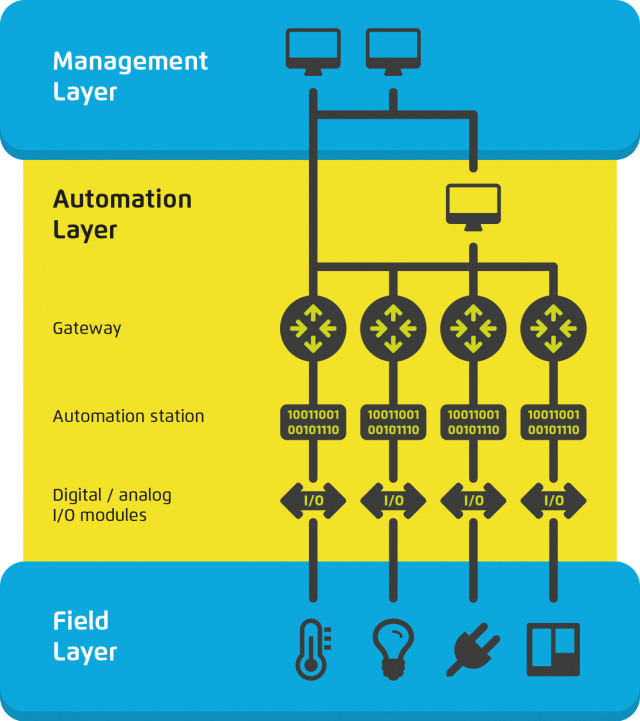 Fig. 2: building automation technology today involve multiple layers, standards, protocols and interconnections