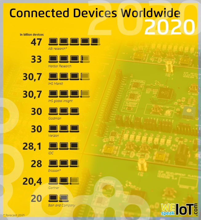 Connected Devices Worldwide 2020
