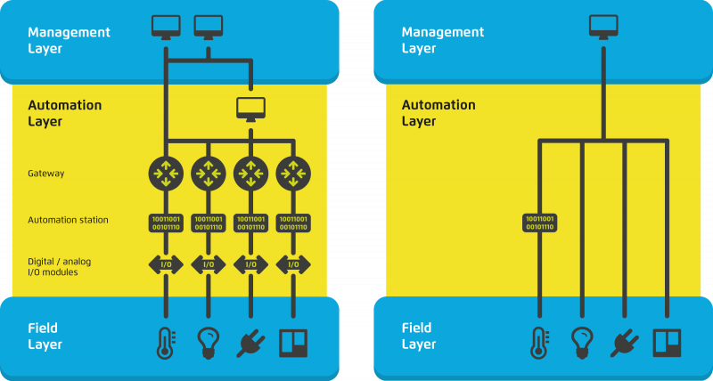 A system built on Lean Building Automation principles (right) is simpler, contains fewer components and functions better than today's complex building automation architectures (left)