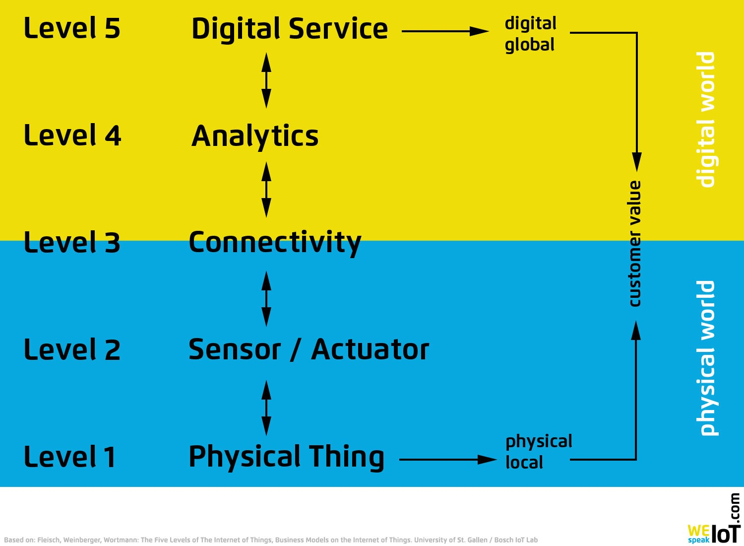 The Five Levels Of The Internet of Things