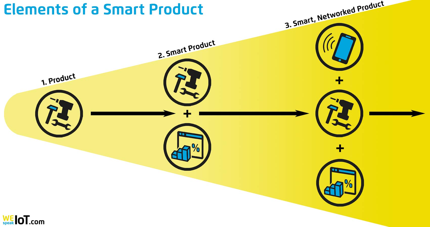 Smart Product Elements