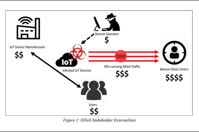 Mangelhafte IoT Sicherheit, ein kostspieliges Vergnügen