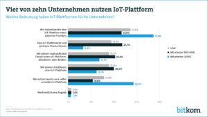 Bitkom IoT Umfrage 2018