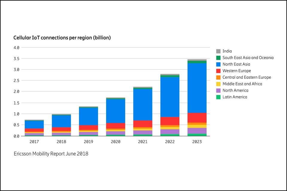 Ericsson Mobility Report 2018