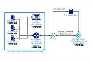 IISK - Industrial IoT Starter Kit