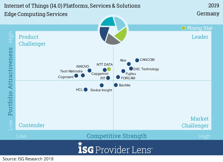 Isg Provider Lens Study Edge Computing Boomt We Speak Iot