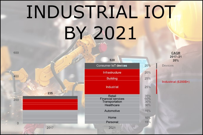 Industrial IoT by 2021