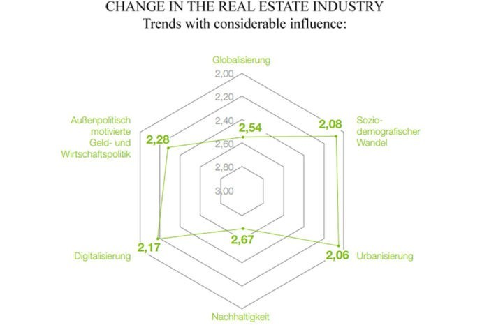 Study: Change in the real estate industry