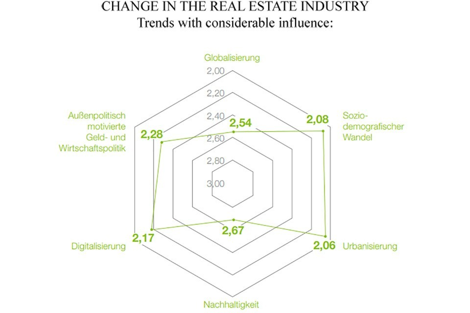 Study: The Real Estate Industry in Transition