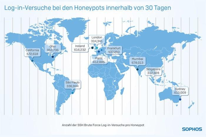 "Honeypots ""sammelten"" fünf Millionen Angriffe in dreißig Tagen"